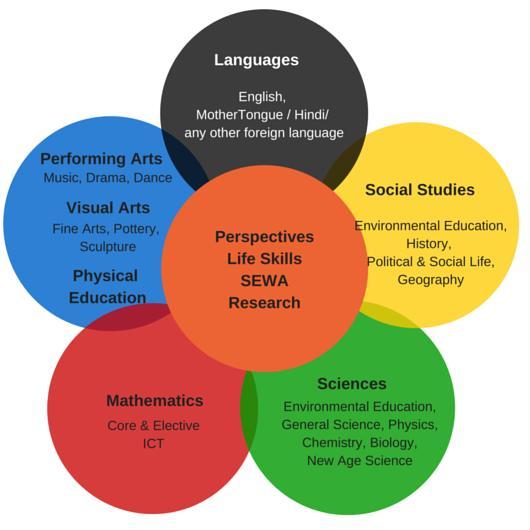 Affiliation & Curriculum – Chandrakant Patil School